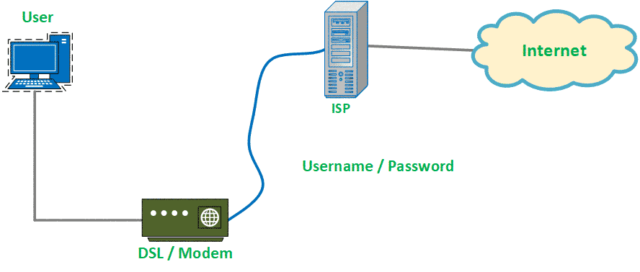 Point-to-point-Protocol-in-hindi