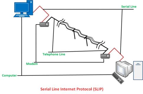 Serial-Line-Internet-Protocol-in-hindi