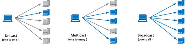 Unicast-multicast-broadcast-in-hindi