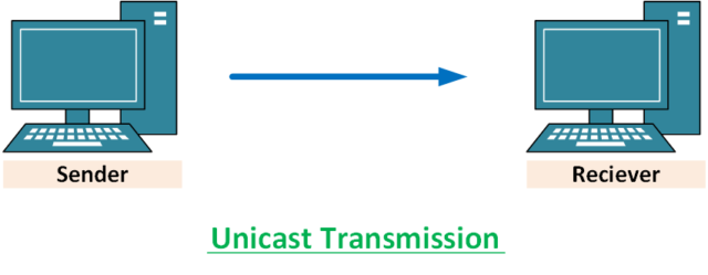 Unicast-transmission-in-hindi