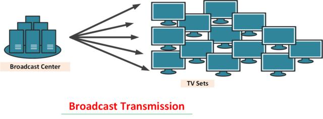 broadcast-Transmission-in-hindi