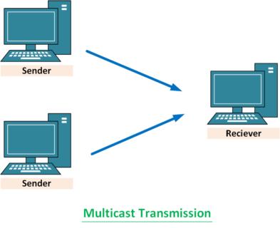 multicast-in-hindi
