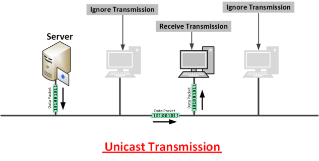 what-is-Unicast-transmission-in-hindi